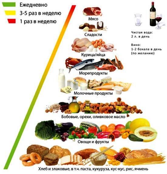Основные принципы средиземноморской диеты
